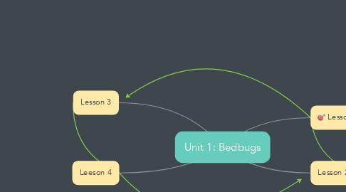 Mind Map: Unit 1: Bedbugs