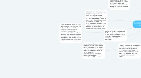 Mind Map: EL SISTEMA SOLAR Y EL PLANETA TIERRA