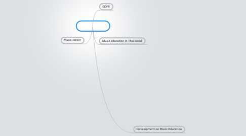 Mind Map: mix method