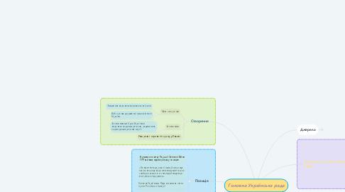 Mind Map: Головна Українська рада