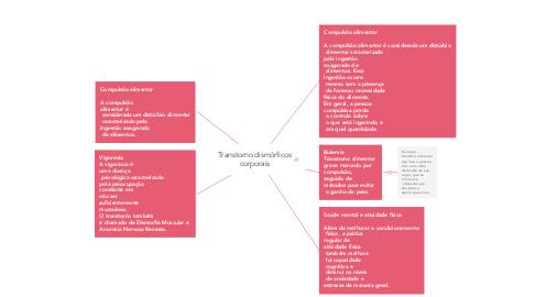 Mind Map: Transtorno dismórficos corporais