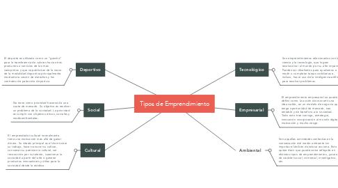 Mind Map: Tipos de Emprendimiento