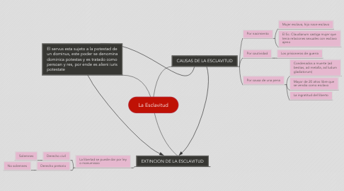 Mind Map: La Esclavitud