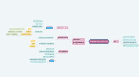 Mind Map: administracion financiera