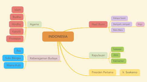 Mind Map: INDONESIA