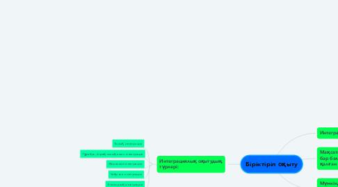 Mind Map: Біріктіріп оқыту