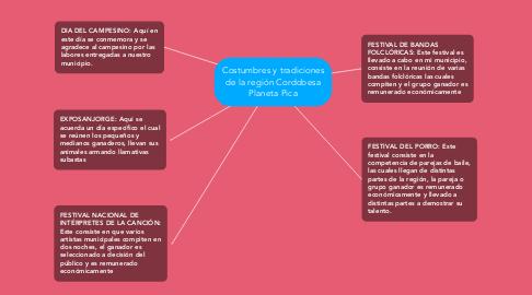 Mind Map: Costumbres y tradiciones de la región Cordobesa Planeta Pica