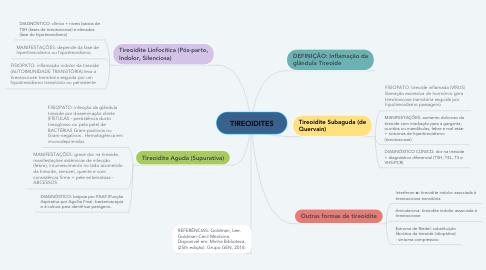 Mind Map: TIREOIDITES