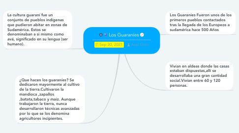 Mind Map: Los Guaraníes