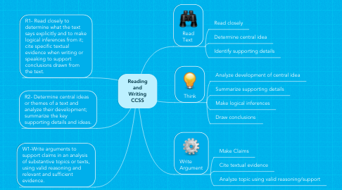 Mind Map: Reading and Writing CCSS