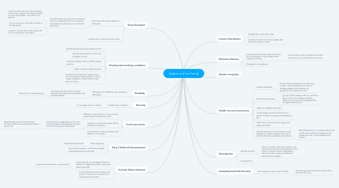 Mind Map: Sydnee and her Family