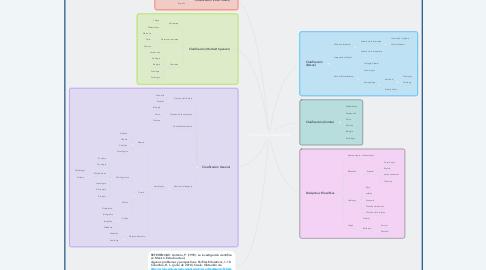 Mind Map: Ciencia y Epistemología