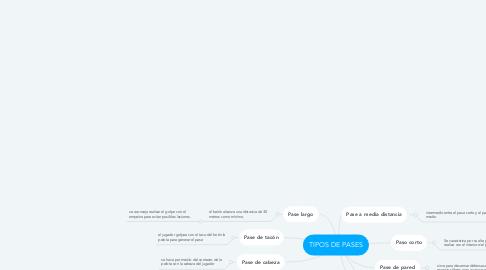 Mind Map: TIPOS DE PASES