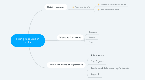 Mind Map: Hiring resource in India