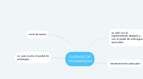 Mind Map: CUIDADO DE TRANSMISION