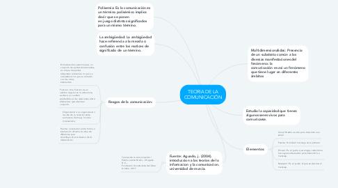 Mind Map: TEORIA DE LA COMUNICACIÓN