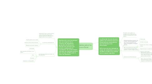 Mind Map: Generalidades sobre los gráficos en Excel.