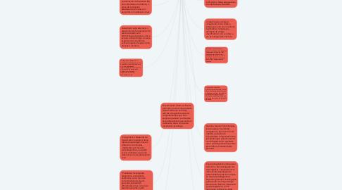 Mind Map: Processo do Psicodiagnóstico