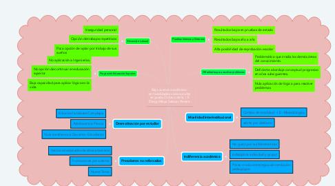 Mind Map: Bajo avance académico  en habilidades variacionales en grado Octavo de la  I.E Diego Maya Salazar Pereira