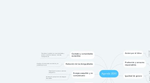 Mind Map: Agenda 2030