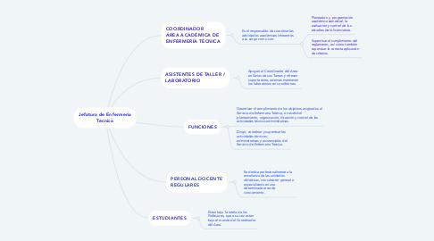 Mind Map: Jefatura de Enfermeria Tecnica