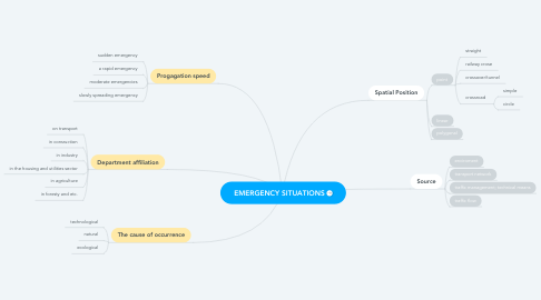 Mind Map: EMERGENCY SITUATIONS
