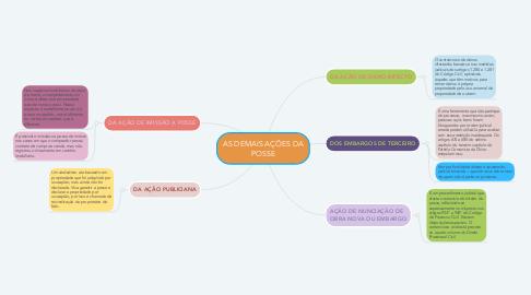 Mind Map: AS DEMAIS AÇÕES DA POSSE