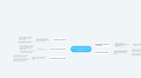 Mind Map: Entrevista de selección por competencia