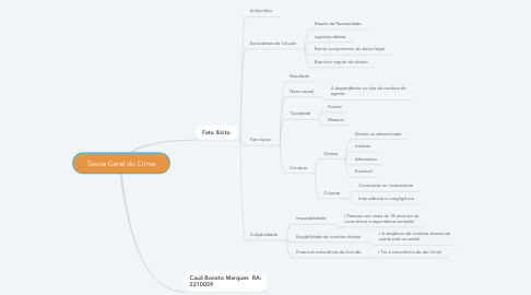 Mind Map: Teoria Geral do Crime