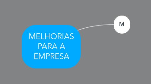 Mind Map: MELHORIAS PARA A EMPRESA