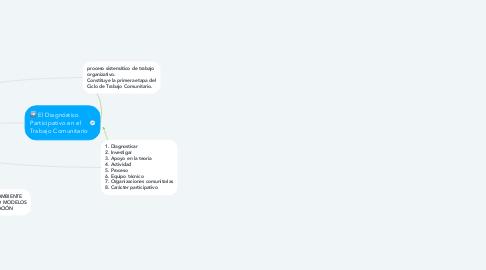Mind Map: Diagnósticos comunitarios, participación local