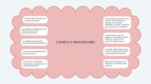 Mind Map: LOGROS E INDICADORES