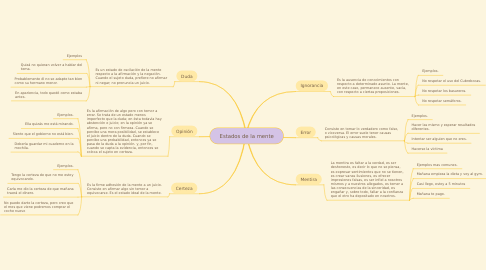 Mind Map: Estados de la mente
