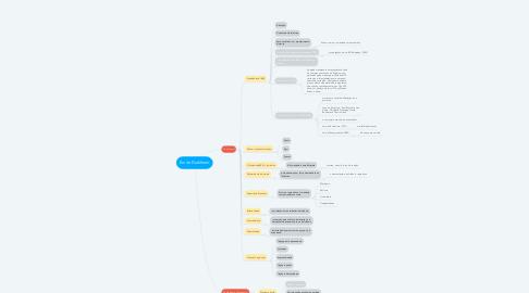 Mind Map: Émile Durkheim