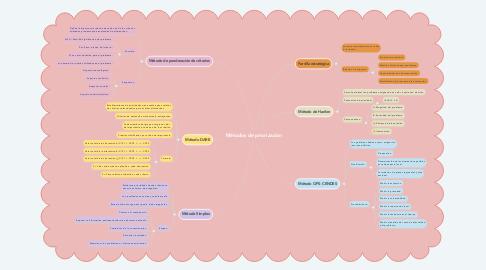 Mind Map: Métodos de priorización