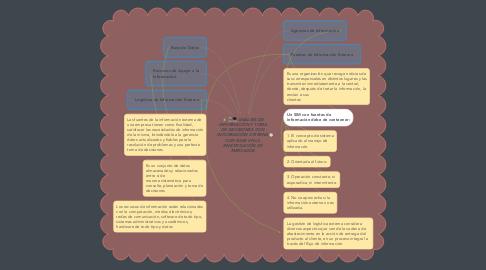 Mind Map: ANÁLISIS DE INFORMACIÓN Y TOMA DE DECISIONES CON INFORMACIÓN EXTERNA CON BASE EN LA INVESTIGACIÓN DE MERCADOS