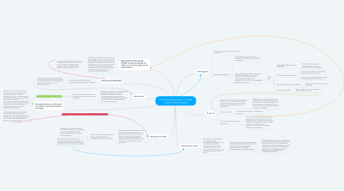 Mind Map: Processo de Educação em Saúde - Ensino e Aprendizagem