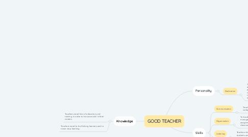 Mind Map: GOOD TEACHER