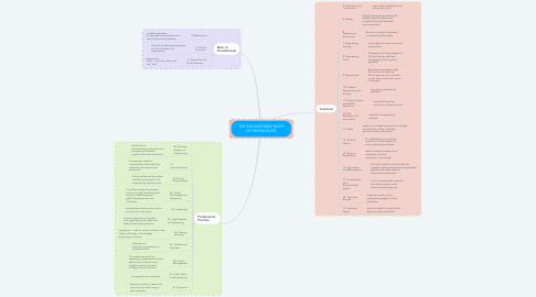 Mind Map: THE ENGINEERING BODY OF KNOWLEDGE