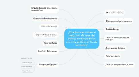 Mind Map: ¿Qué factores inhiben el desarrollo eficiente del trabajo en equipo en los alumnos de IIS en el Tec de Monterrey?