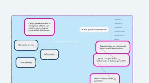 Mind Map: Aprendizaje Profundo