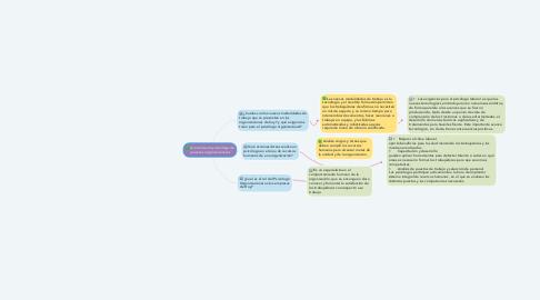 Mind Map: Acercamiento y abordaje de procesos organizacionales