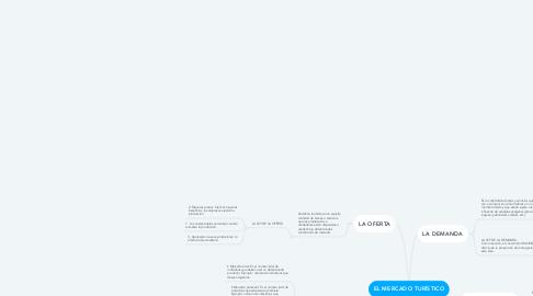 Mind Map: EL MERCADO TURÍSTICO