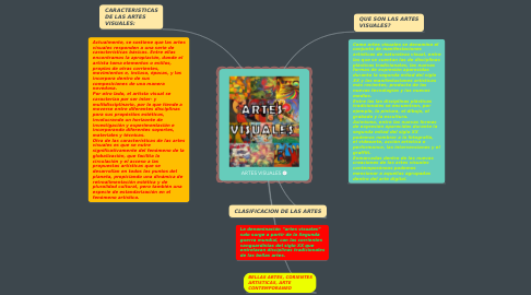 Mind Map: ARTES VISUALES