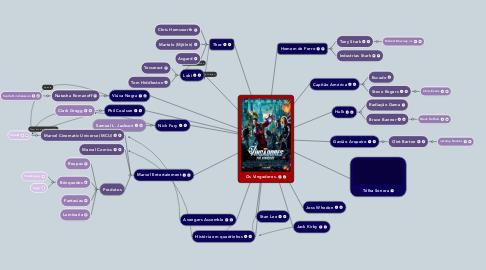 Mind Map: Os Vingadores.