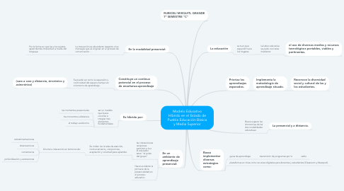 Mind Map: Modelo Educativo Híbrido en el Estado de Puebla Educación Básica y Media Superior