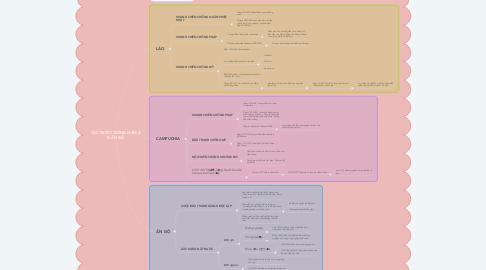 Mind Map: CÁC NƯỚC ĐÔNG NAM Á & ẤN ĐỘ