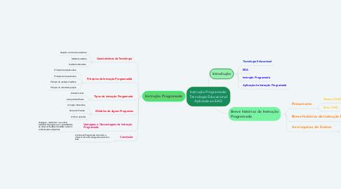 Mind Map: Instrução Programada: Tecnologia Educacional Aplicada ao EAD