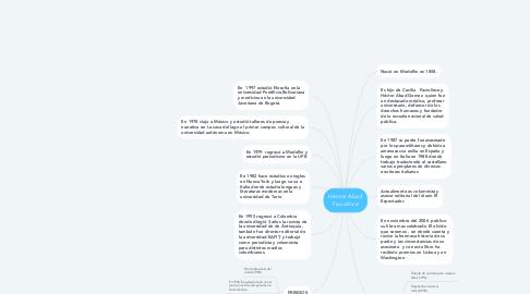 Mind Map: Héctor Abad Faciolince