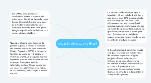Mind Map: situação de leitura no Brasil